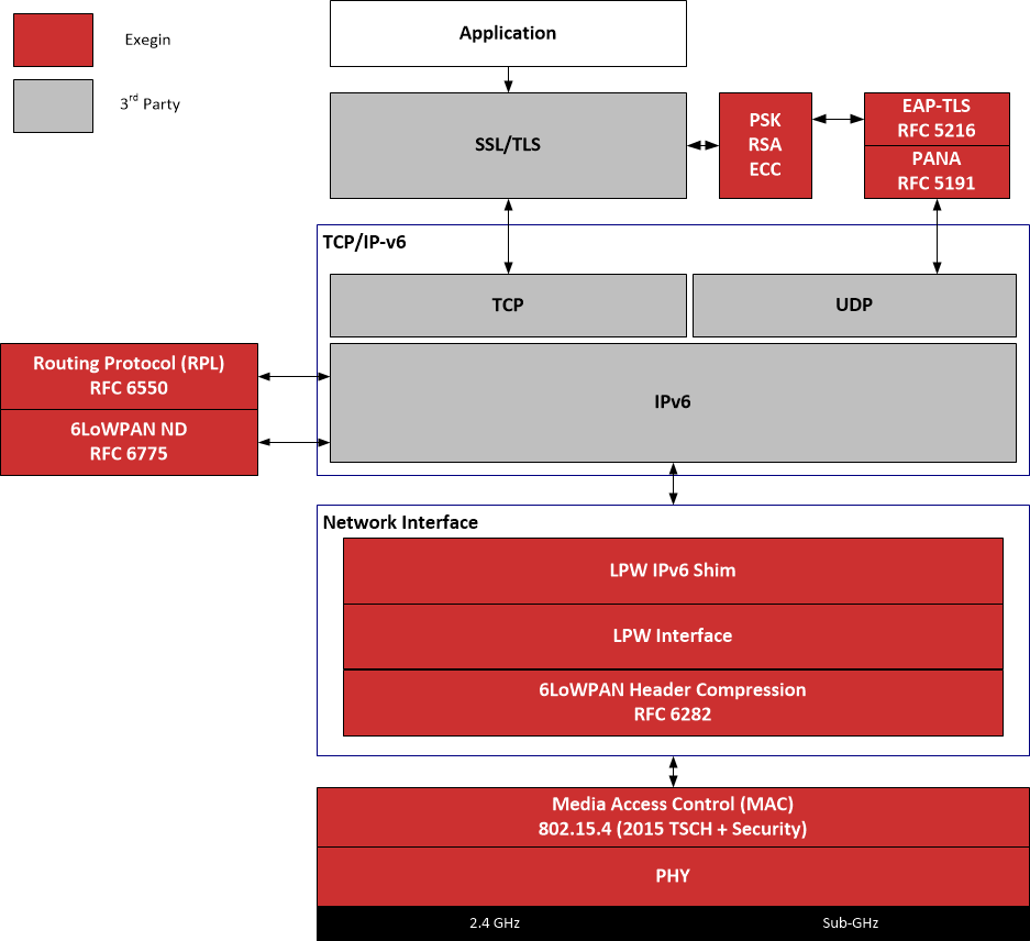 zigbee JupiterMesh Protocol Stack | Exegin Technologies